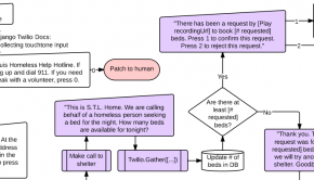 A screenshot from the routing scheme of phone routing service Continuum