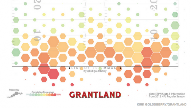 A new visualization shows where NFL quarterbacks pass most successfully.