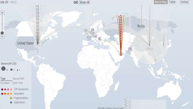 Center for data innovation mapping global ddos attacks data visualization digital attack map gumiabroncs Choice Image
