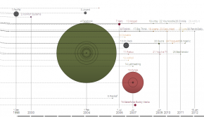 The Startup Universe, an interactive visualization.
