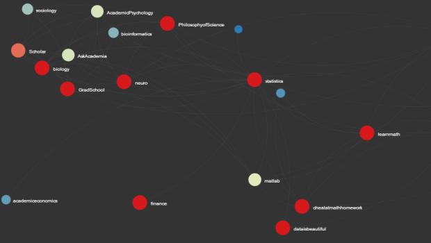 A close-up of Redditviz, a visualization tool for social news website Reddit.