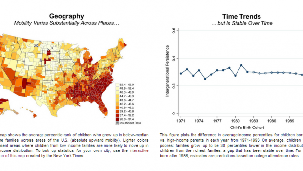 The Equality of Opportunity project has released new mobility data.