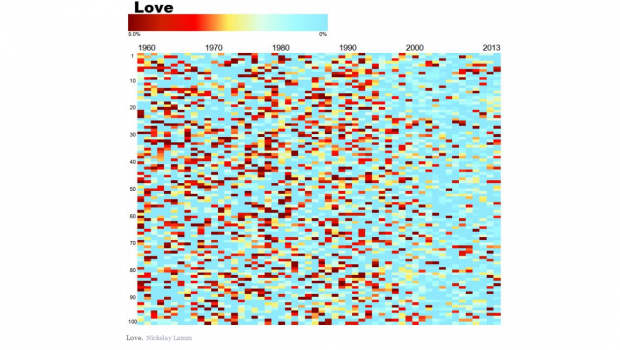 A visualization of popular song lyrics by Nickolay Lamm
