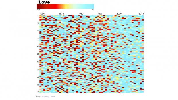 A visualization of popular song lyrics by Nickolay Lamm
