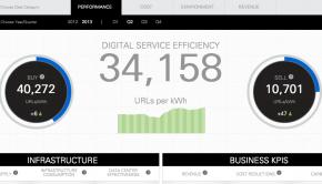 Ebay's Digital Service Efficiency dashboard