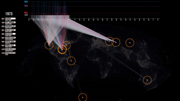 A visualization of the history of satellite launches.