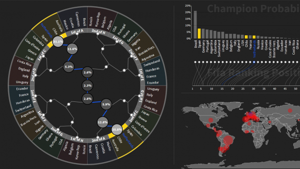 A visualization of each participating country's World Cup chances.