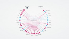 TrendViz visualizes mentions of entities on social media.