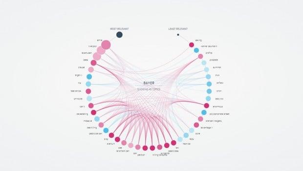 TrendViz visualizes mentions of entities on social media.