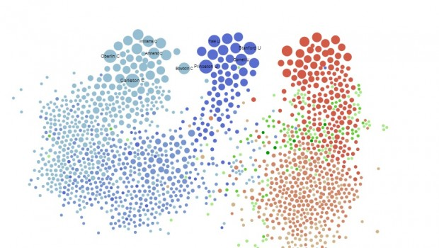 "A visualization of self-reported college ""peer groups"""