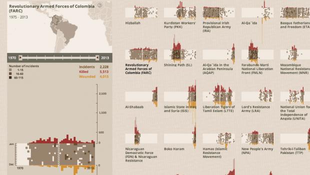 Periscopic's World of Terror visualization.