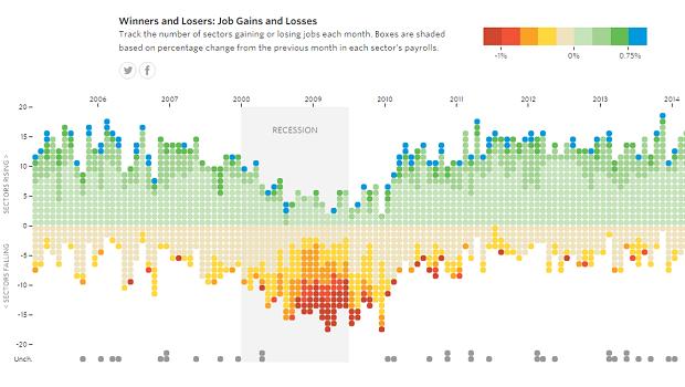 Job visualization