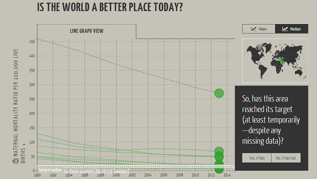 Is the world a better place today?