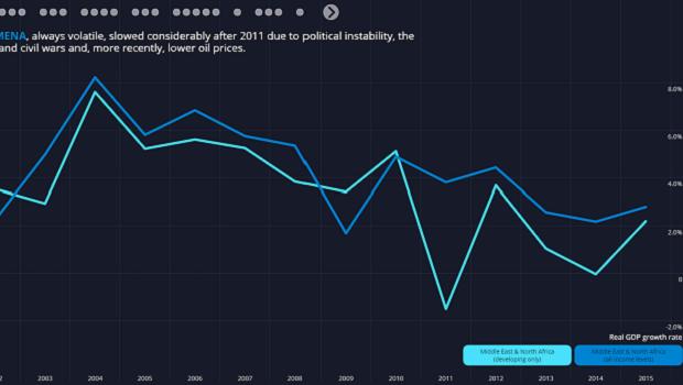 MENA Economic Growth