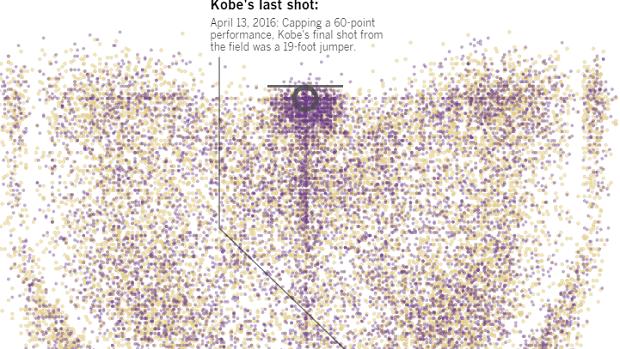 Kobe Bryant's shots