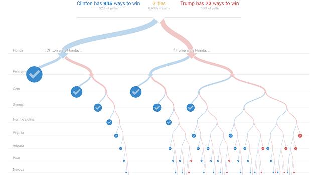 Election outcomes