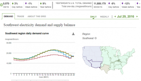 U.S. Electric System Operating Data