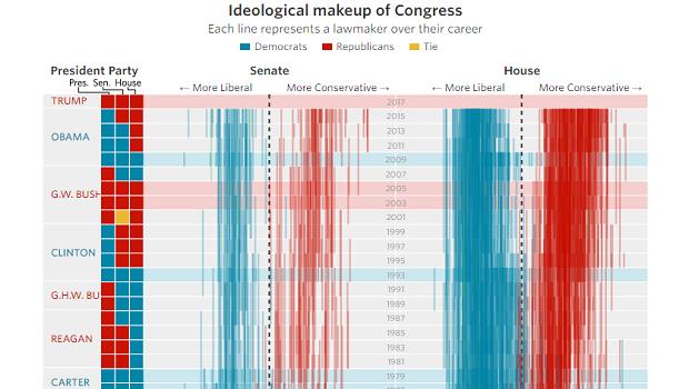 Congress ideology
