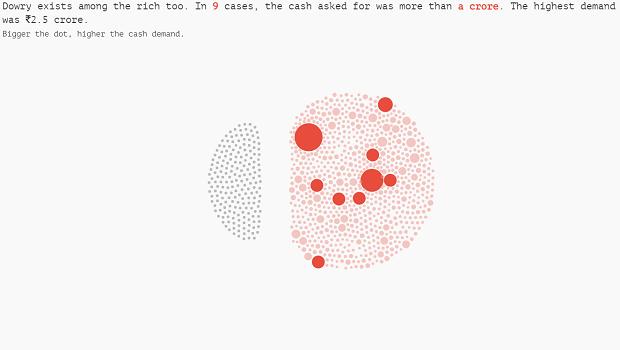 Dowry visualization