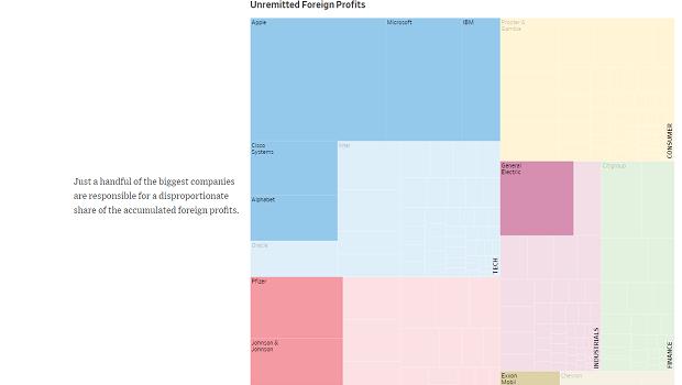 Foreign profits