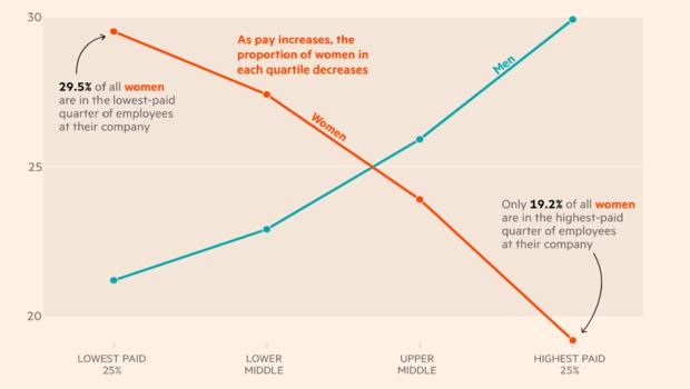 Women Earn Less in the UK