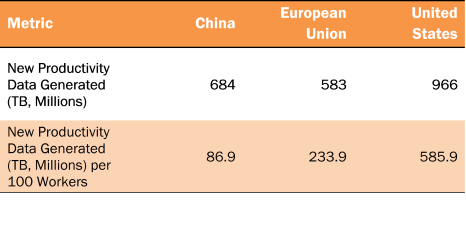 Who Is Winning the AI Race: China, the EU or the United