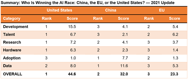 Rankings showing the U.S. leading China, followed by the EU, in the AI rankings.